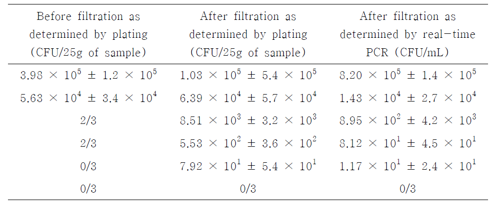 Quantitation of B. cereus in artificially contaminated lettuce by plating, filtration and real-time PCR