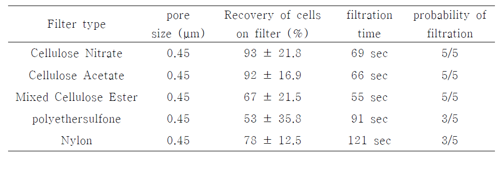 Comparison of filter type for detection of S. aureus in sliced raw rockfish