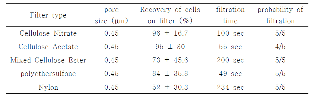 Comparison of filter type for detection of E. coli O157:H7 in Beef