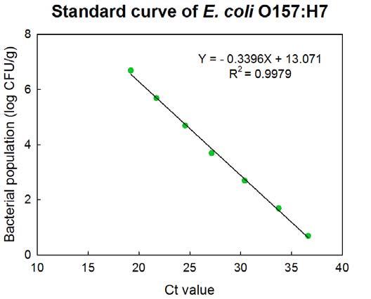 Standard curve of E. coli O157:H7