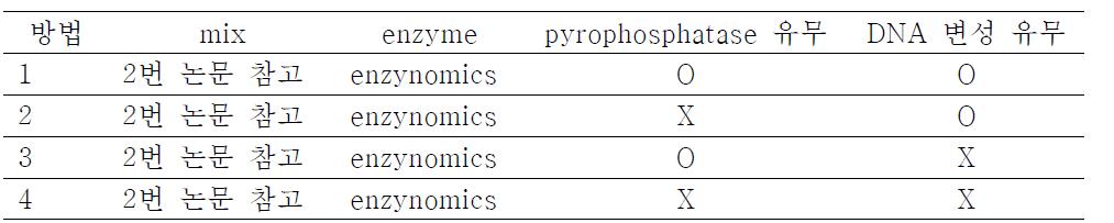 pyrophosphatase와 DNA 변성 유무에 따른 mix 조성