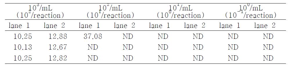 E. coli O157:H7의 DNA 농도 별 WGA 후 real-time PCR을 이용한 검출 비교