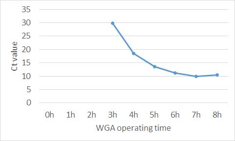 시간별 WGA 후 real-time PCR 결과