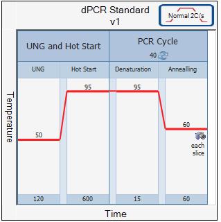 BioMark digital array PCR 반응 조건