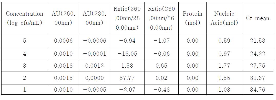 Solgent column kit에 의한 DNA 분리농도 및 Ct value