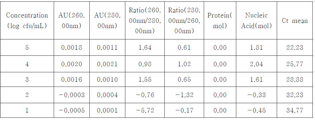 Bioneer column kit에 의한 DNA 분리농도 및 Ct value