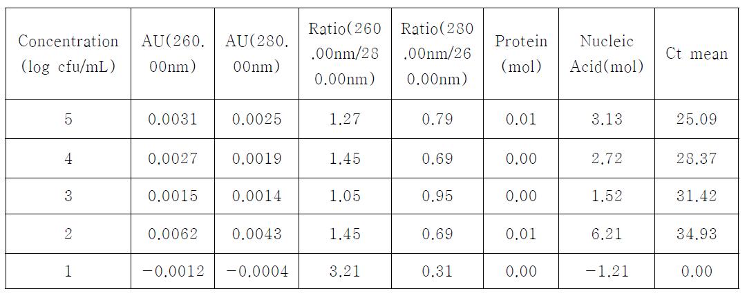 Bioline kit에 의한 DNA 분리농도 및 Ct value