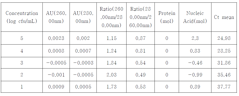 Geneall kit에 의한 DNA 분리농도 및 Ct value