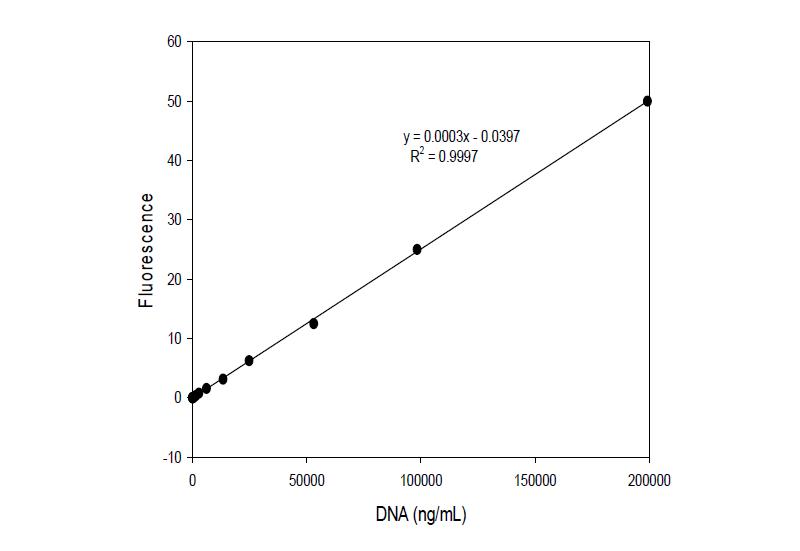 Picogreen에 의한 DNA 농도 측정, standard curve