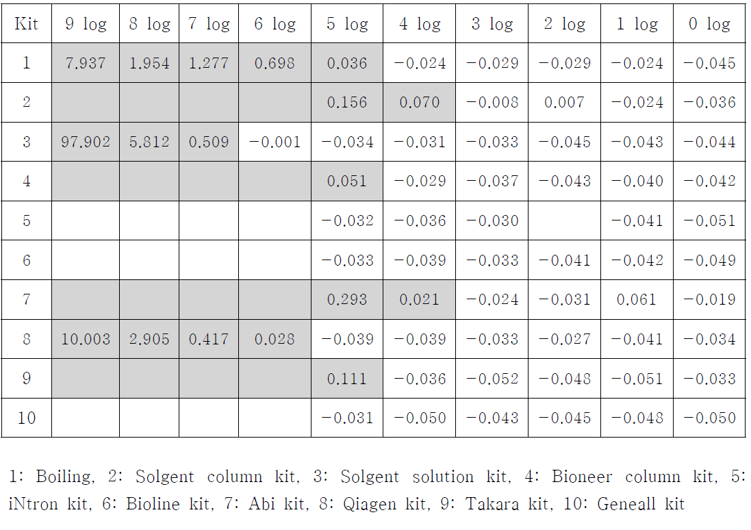 DNA prep. kit에 의해 분리된 DNA의 Picogreen에 의한 농도 측정