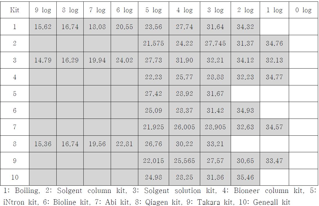 DNA 분리 kit에 따른 Ct value