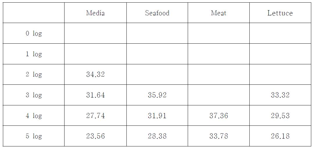 Boiling method를 이용한 식품중의 E. coli O157:H7 분리 및 Ct value