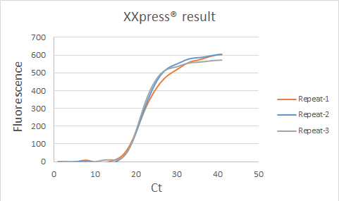 XXpress® 증폭 곡선