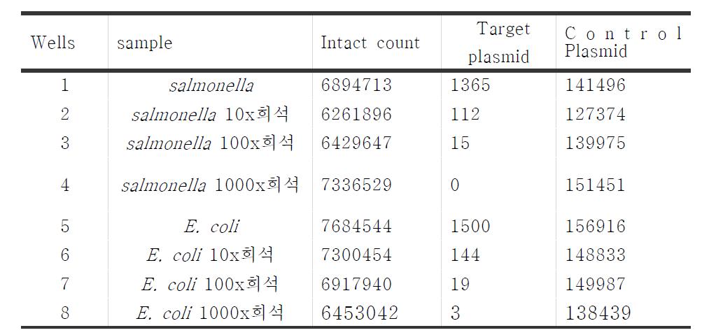 RainDrop을 통한 salmonella (샘플 1-4) 및 E. coli (샘플 5-8) 검 출 한도 관찰