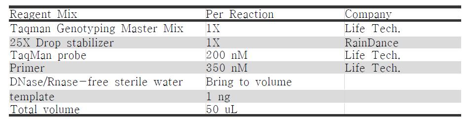 RainDrop PCR reaction Mix
