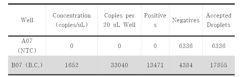 QX200을 이용한 Bacillus cereus 의 counting 결과