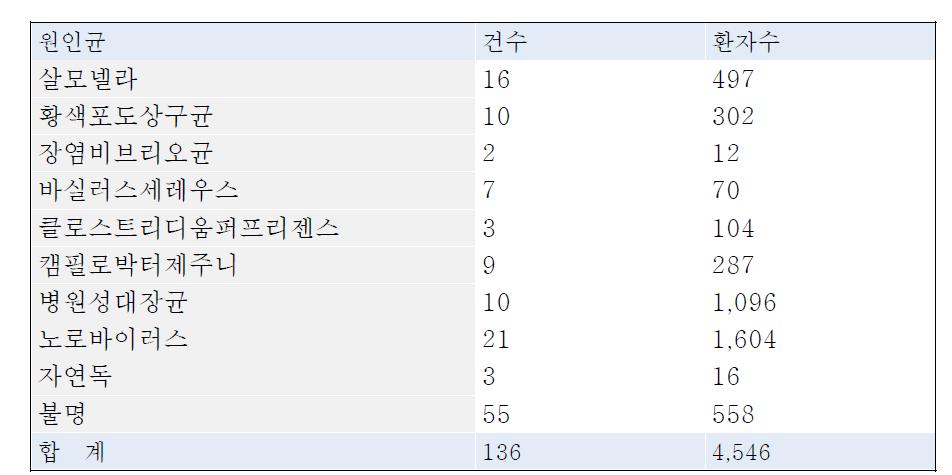 2010년 식중독 발생 통계
