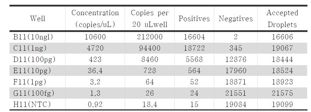 QX200을 이용한 E. coli counting 결과
