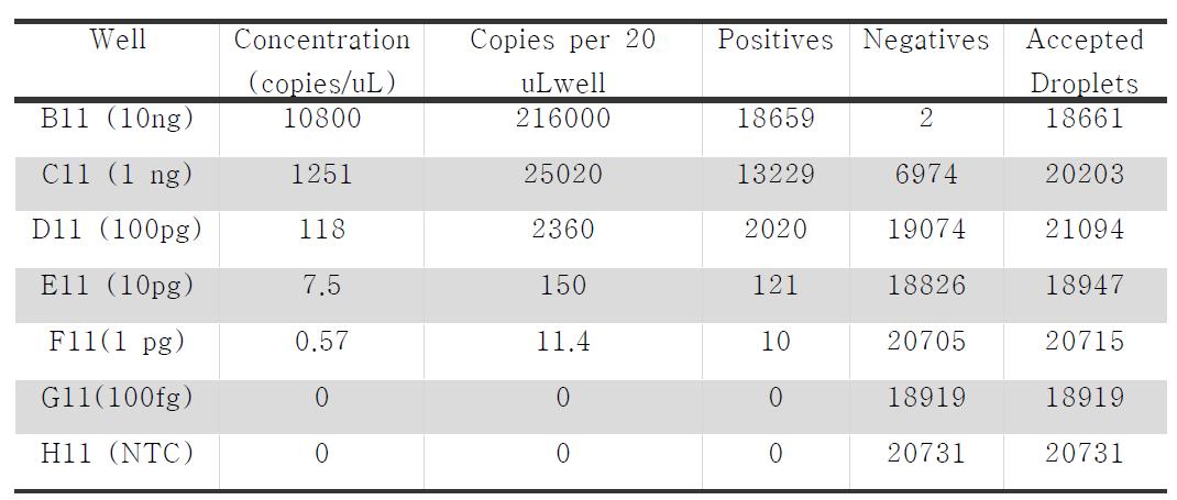 QX200을 이용한 Bacillus counting 결과