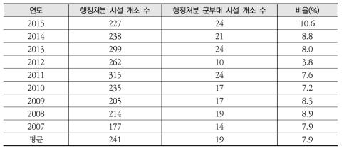 군부대 특정토양오염관리대상시설 행정처분 현황('07~'15)