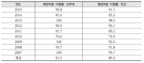 군부대 특정토양오염관리대상시설 행정처분 이행률('07~'15)