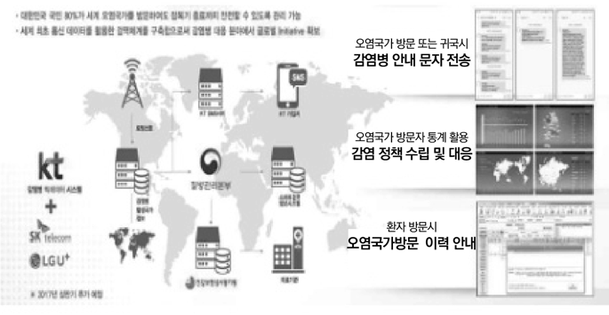 해외유입 감염병 차단 서비스 확대 계획