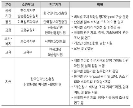 개인정보 비식별 지원기관과 역할