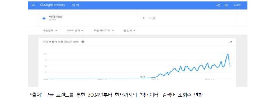 '빅데이터'에 대한 인터넷 검색어 경향 (2004년 이후부터 현재)