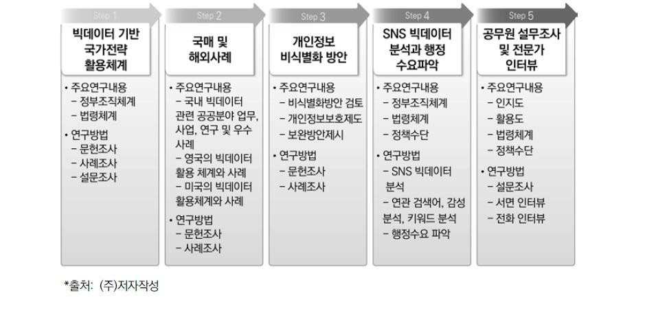 연구분석의 틀에 따른 주요 연구내용과 연구방법