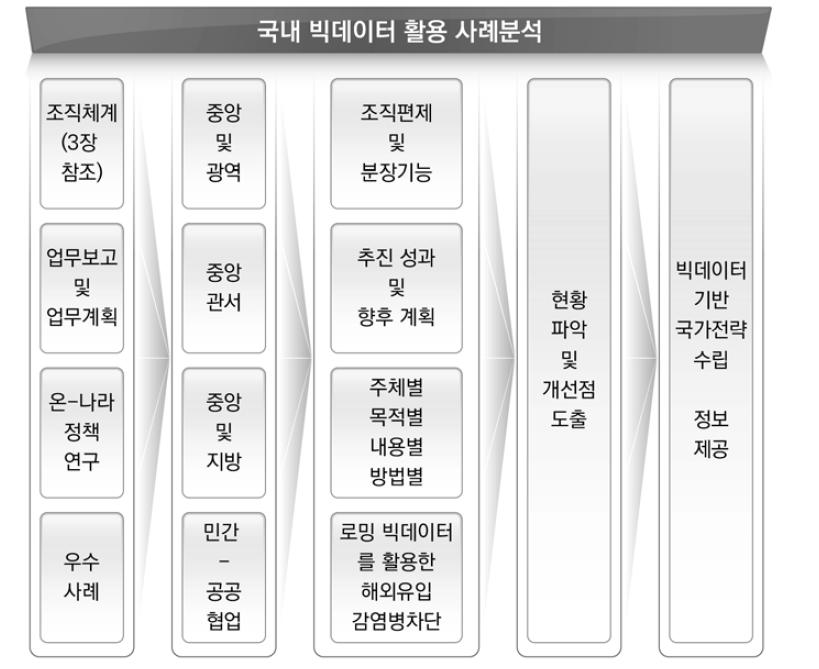 국내사례 분석체계