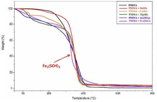 촉매효과에 대한 TGA 분석 그림