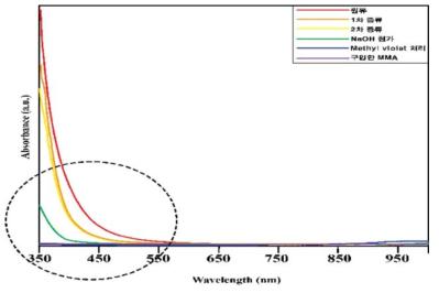 그림15의 단계별 UV-spectrum