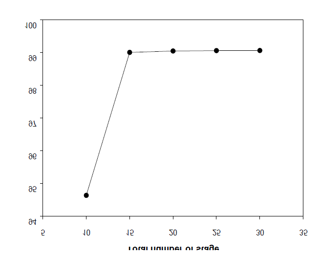 Effect of the total number of stage on the yield of BHBT (BD/DMT = 3).