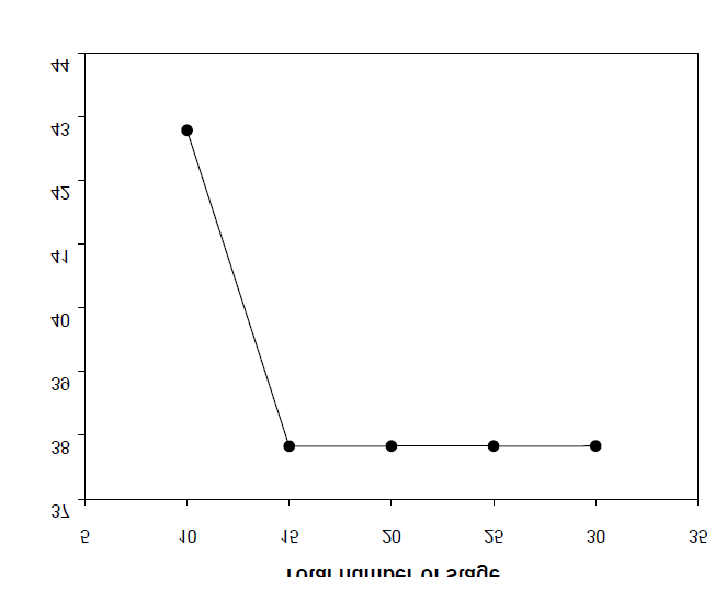 Effect of the total number of stage on the energy consumption (BD/DMT = 3).