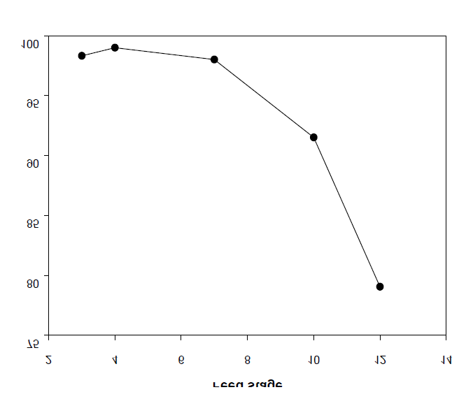 Effect of the feed stage on the amount of THF and water (BD/DMT = 3).