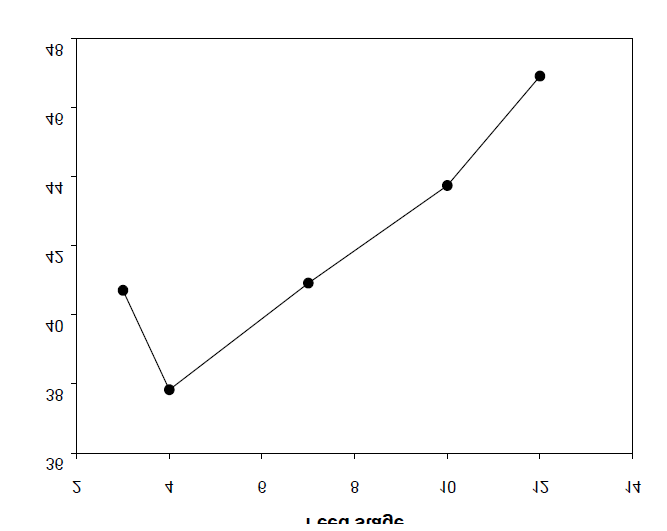 Effect of the feed stage on the energy consumption (BD/DMT = 3).