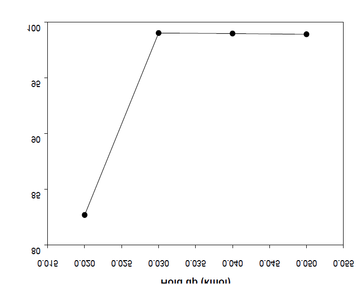 Effect of the hold up on the yield of BHBT (BD/DMT = 3).