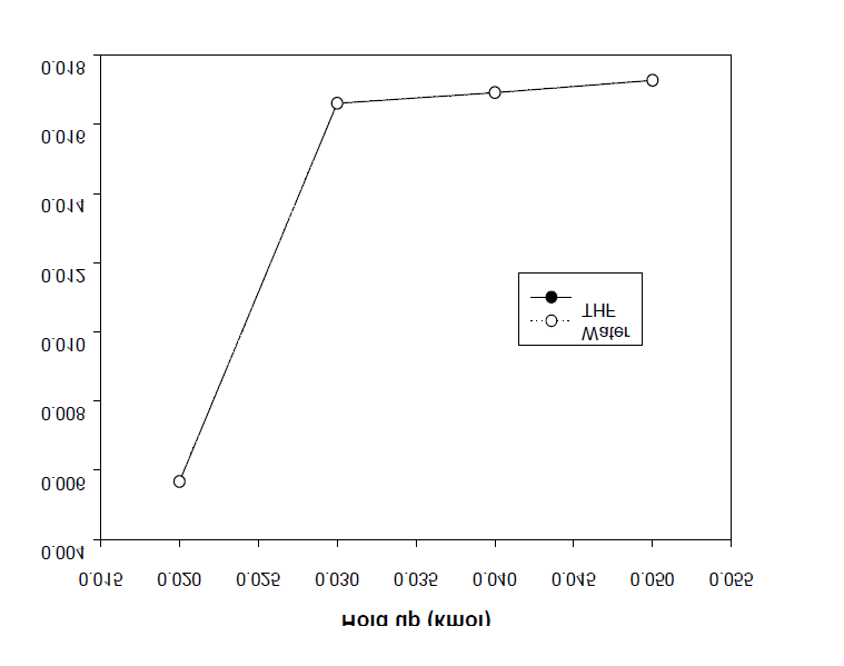 Effect of the hold up on the amount of THF and water (BD/DMT = 3).