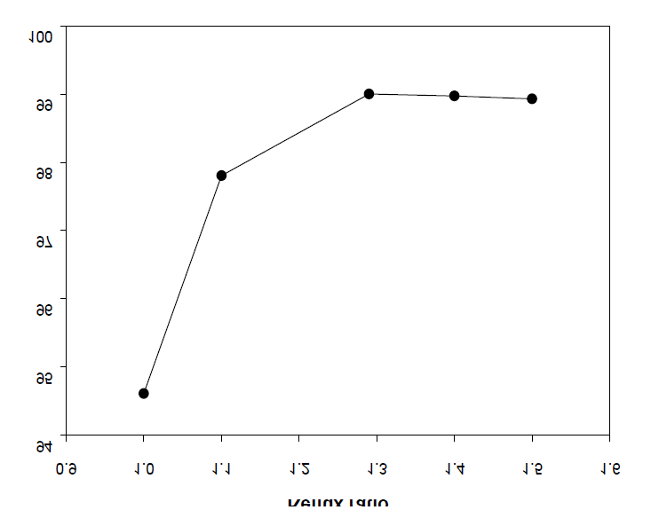 Effect of the reflux ratio on the yield of BHBT (BD/DMT = 3).