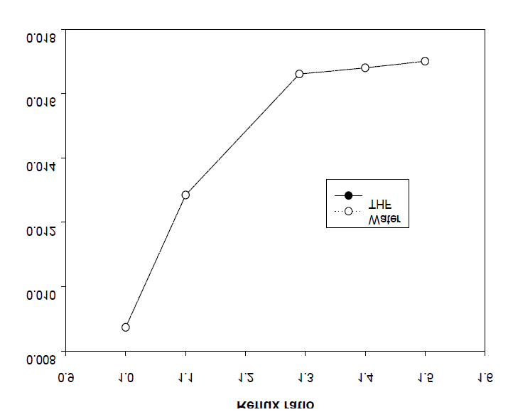 Effect of the reflux ratio on the amount of THF and water (BD/DMT = 3).