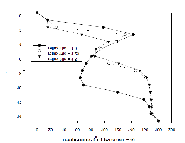 Effect of the reflux ratio on the temperature profiles (BD/DMT = 3).