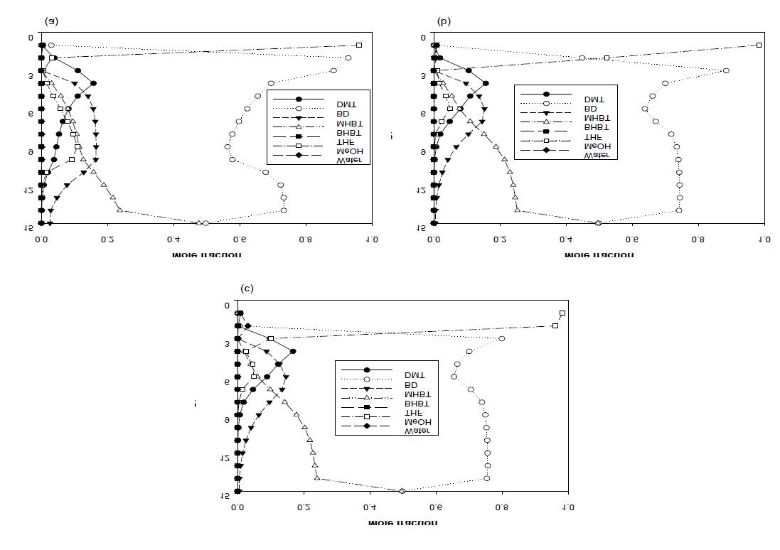 Liquid phase composition profiles (BD/DMT = 3): (a) reflux ratio=1.0; (b) reflux ratio=1.29; (c) reflux ratio=1.5