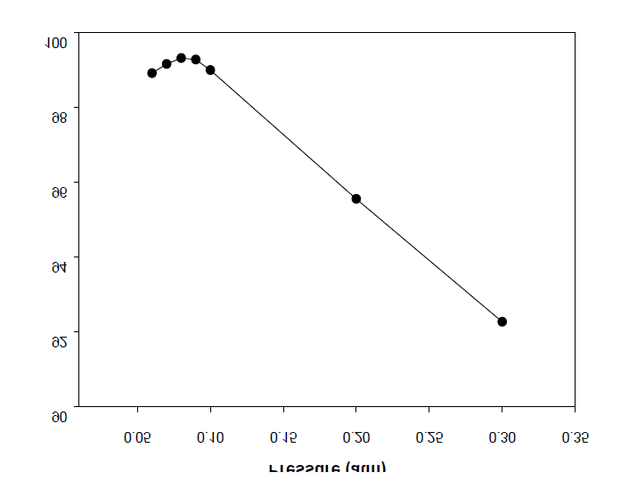 Effect of the pressure on the yield of BHBT (BD/DMT = 3).