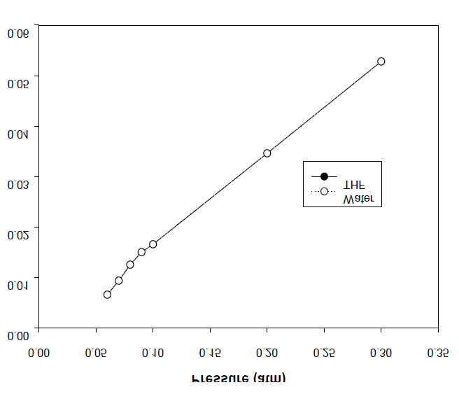 Effect of the pressure on the amount of THF and water (BD/DMT = 3).
