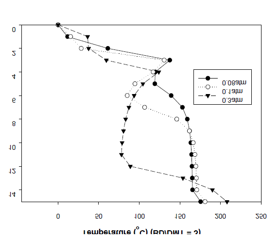 Effect of the pressure on the temperature profiles (BD/DMT = 3).