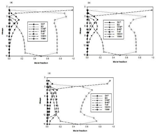 Liquid phase composition profiles (BD/DMT = 3) : (a) 0.08atm; (b) 0.1atm; (c) 0.3atm.