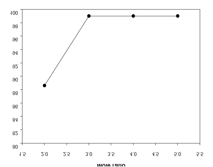 Effect of the BD/DMT molar ratio on the yield of BHBT.