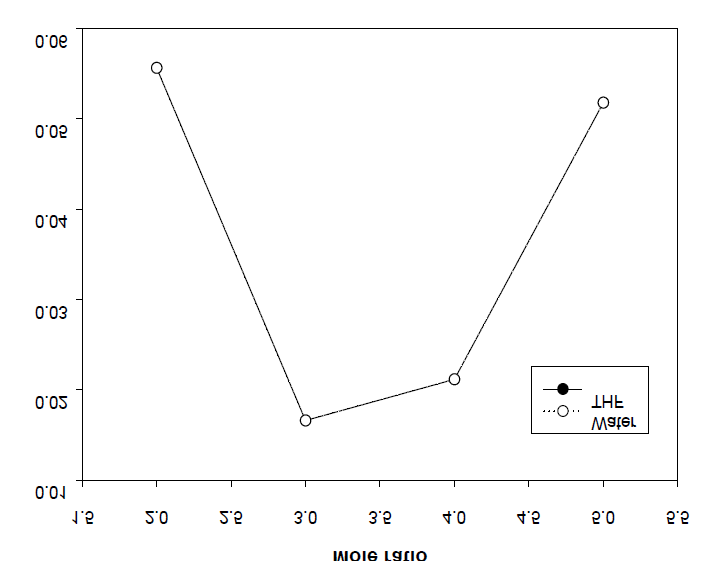 Effect of the BD/DMT molar ratio on the amount of THF and water.