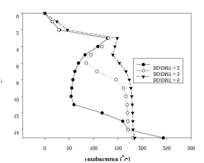 Temperature profiles for various BD/DMT molar ratios.