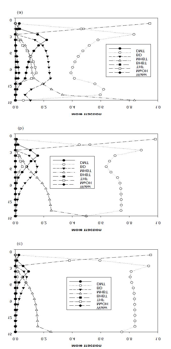 Liquid phase composition profiles : (a) BD/DMT = 2;(b) BD/DMT = 3; (c) BD/DMT = 5.